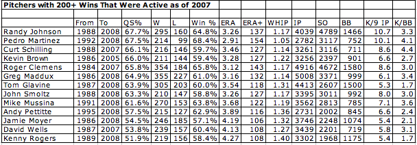 200_win_pitchers_activeasof_2007