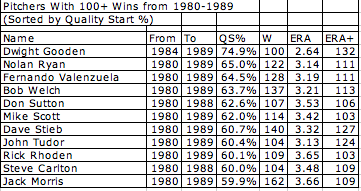 best-pitchers-of-the-1980s1