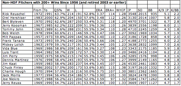 non-hof_pitchers_with_200-wins