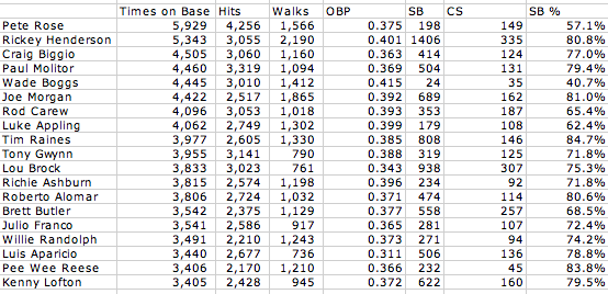 Comparison of top leadoff hitters