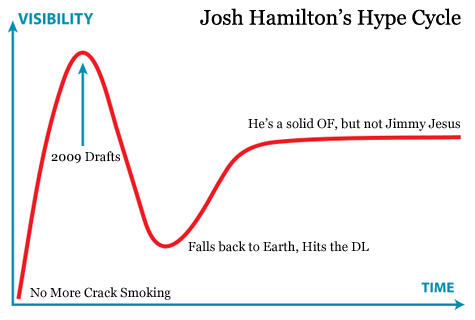 Hype Cycle, Josh Hamilton