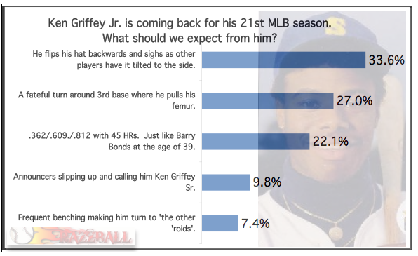 RazzPoll - Ken Griffey Jr.' s  Return to Seattle
