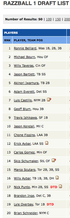 Fantasy Baseball Worst Draft List
