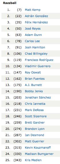 2010 Fantasy Baseball Draft