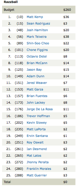 2010 Fantasy Baseball Team