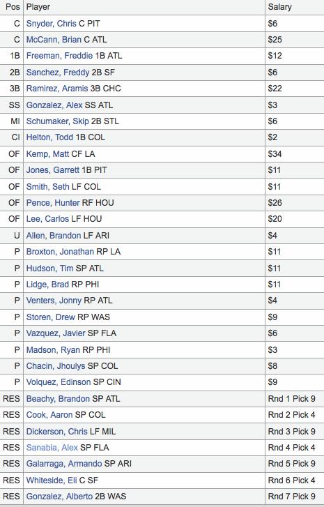 2011 Fantasy Baseball Draft