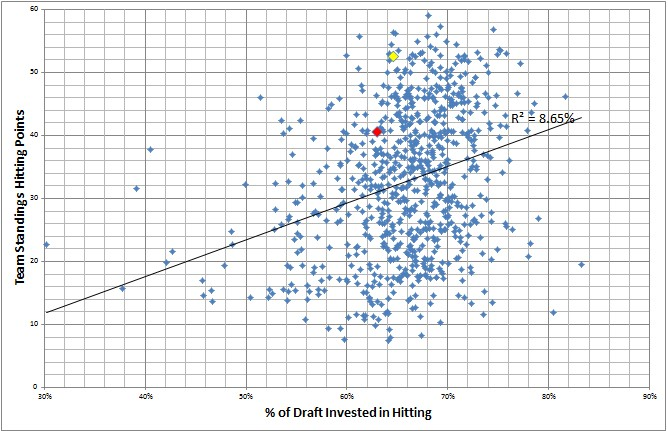 Fantasy Baseball % Invested in Pitching vs. Team Pitching Standings Points