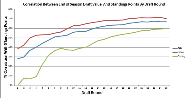 Fantasy Baseball Impact of Draft By Round