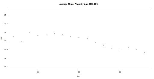 Average-SB-per-Player-by-Age-2009-2013-1024x527