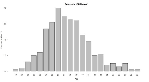 Frequency-of-SB-by-Age-1024x562