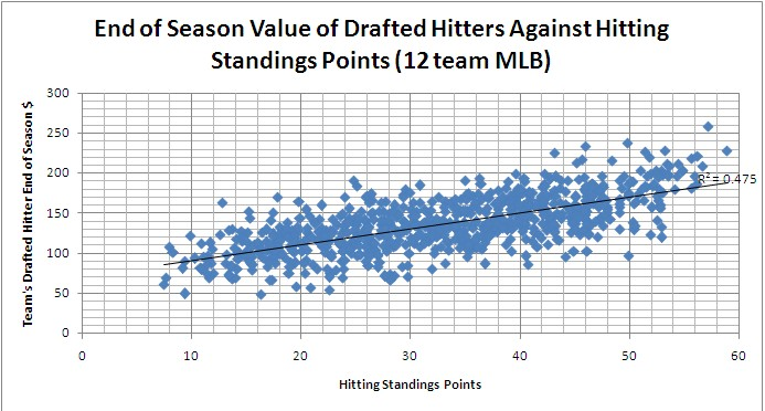 End of Season Value of Drafted Hitters Against Hitter Standings Points