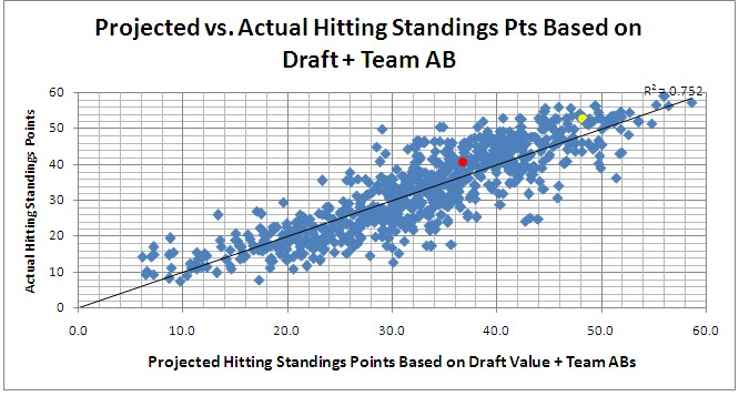 Projected vs. Actual Hitting Standings Points Based on Draft + Team AB