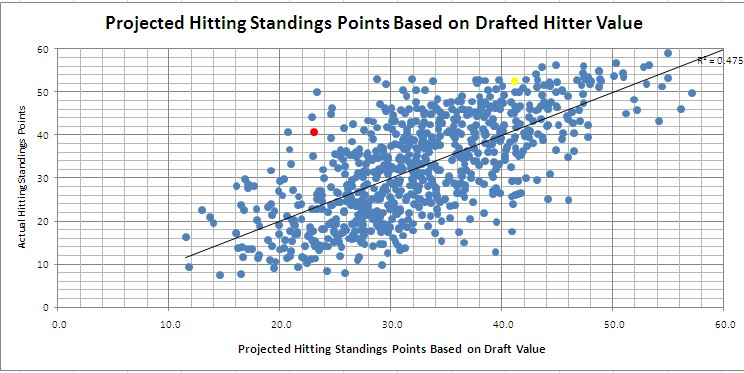 Actual vs. Projected Hitting Standings Points Based On Drafted Hitter Value