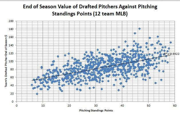 End of Season Value of Drafted Pitchers Against Pitcher Standings Points