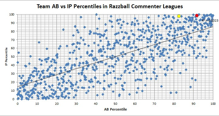 Team AB vs IP Percentiles in Razzball Commenter League