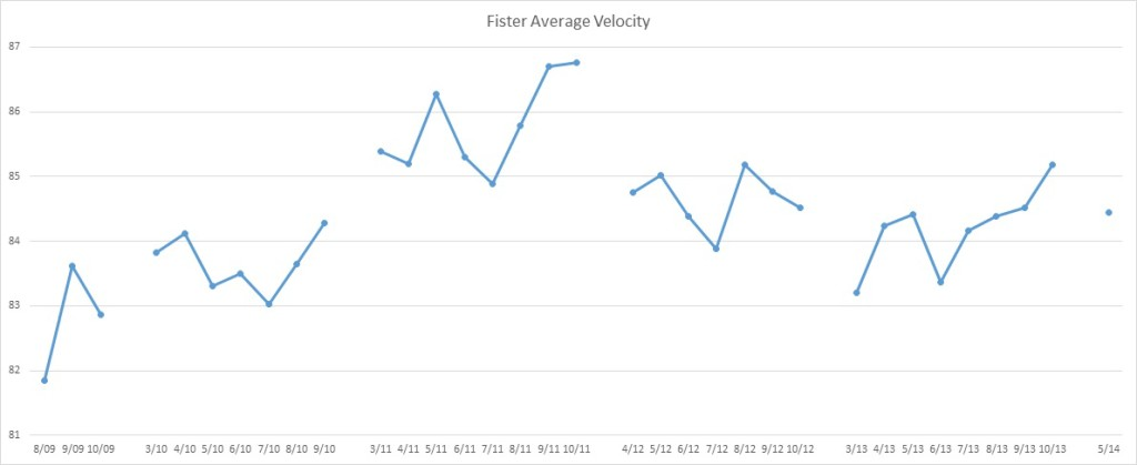 Fister Average Velocity