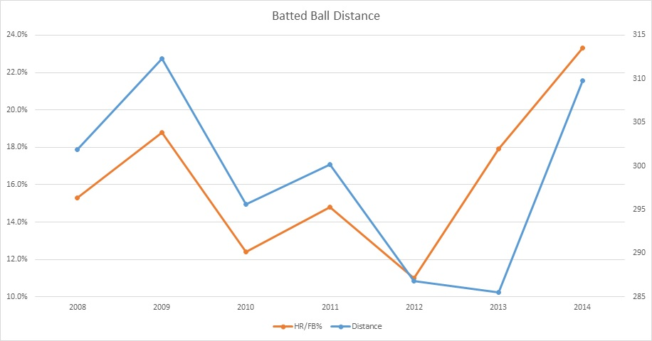 Upton Batted Ball Distance