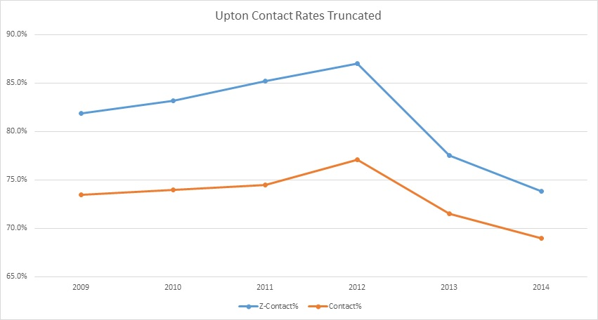 Upton Contact Rate Truncated