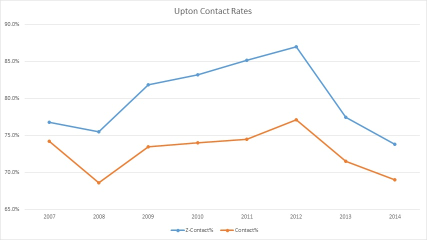 Upton Contact Rate