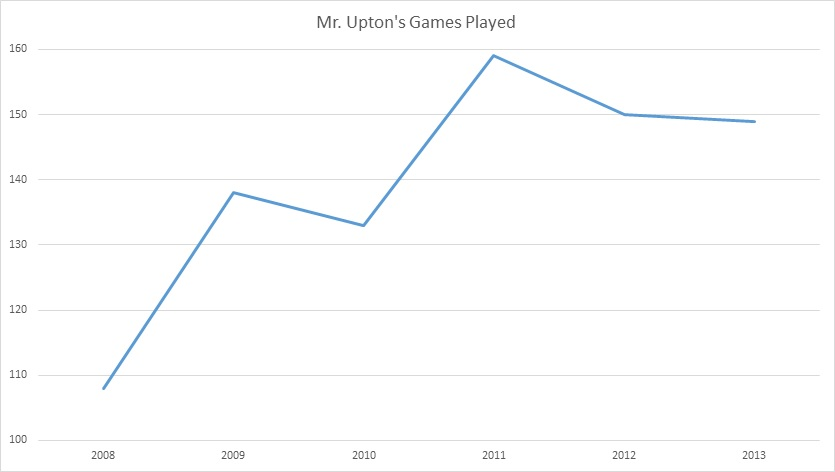 Upton Games Played