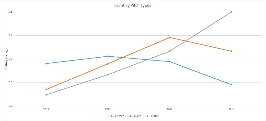 Brantley Average by Pitch
