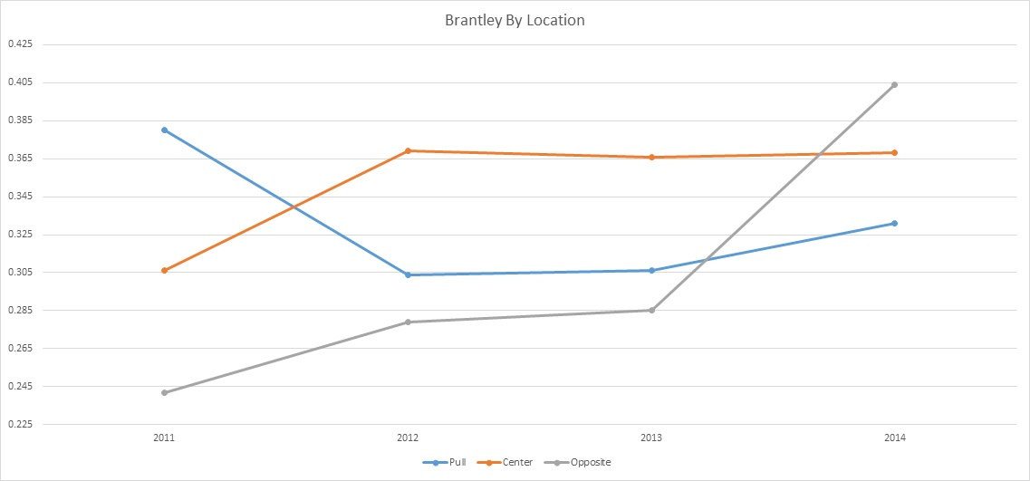 Brantley Spray Averages