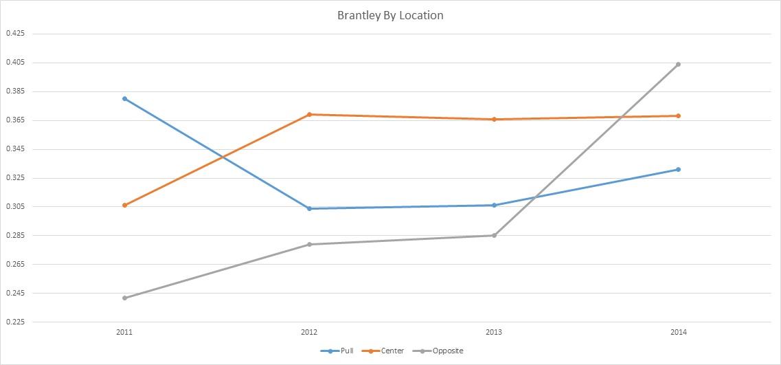 Brantley Spray Averages