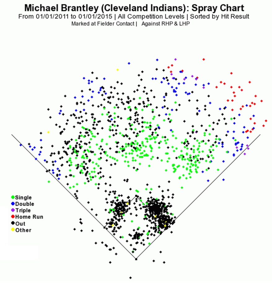 Brantley Spray Chart