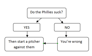 Phillies Suck