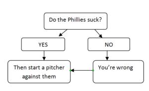 Phillies Suck