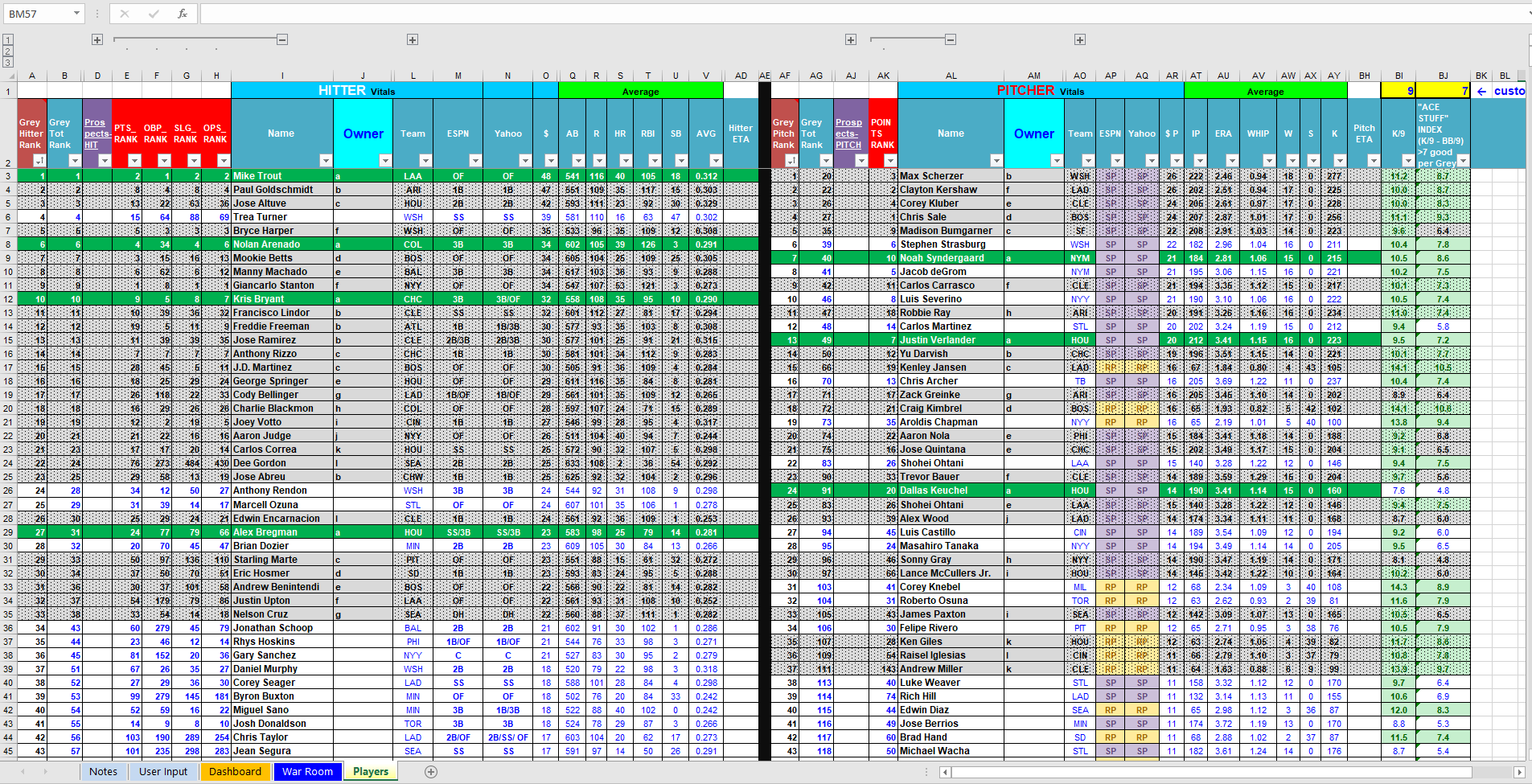 Here Are Some Screenshots Of The 2018 Spreadsheet In Action Showing Link Between Players And Dashboard Tabs Revamped War Room Tab Click For