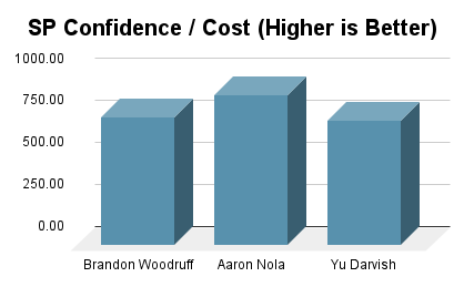 SP Confidence to Cost Ratio