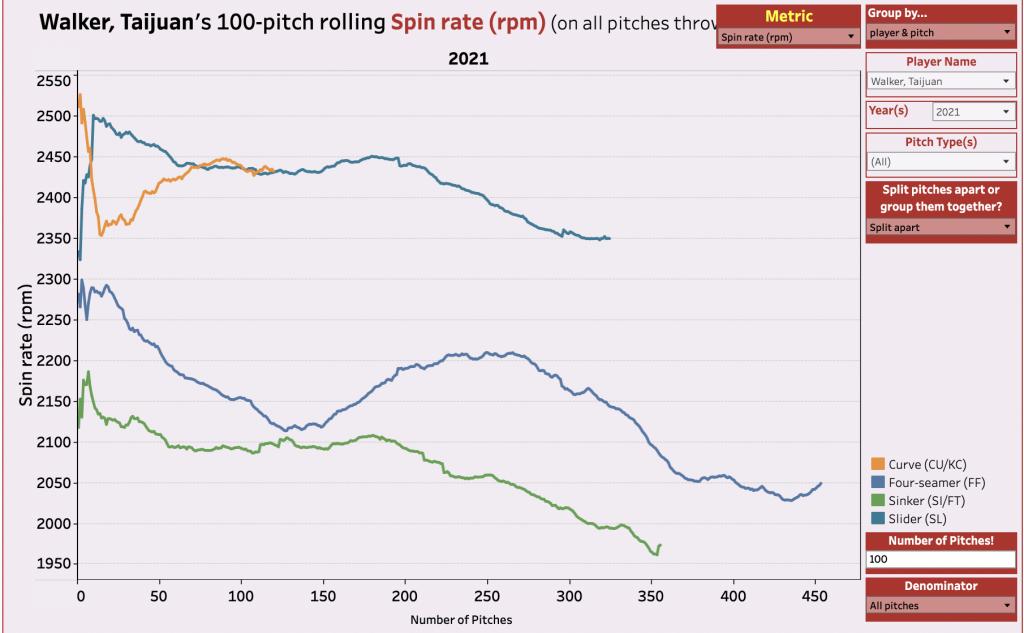Taijuan Walker Spin Rate