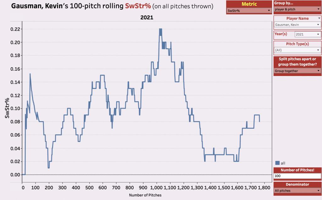 Kevin Gausman Swinging Strike Rate